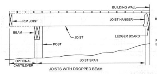 How Far Can a Deck Joist Span? - Fine Homebuilding