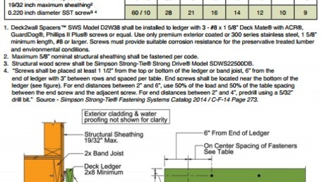 spacing deck ledger off the wall using screws