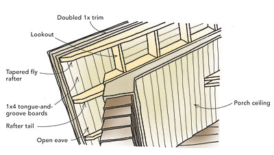 Complete Guide To Roofs Fine Homebuilding