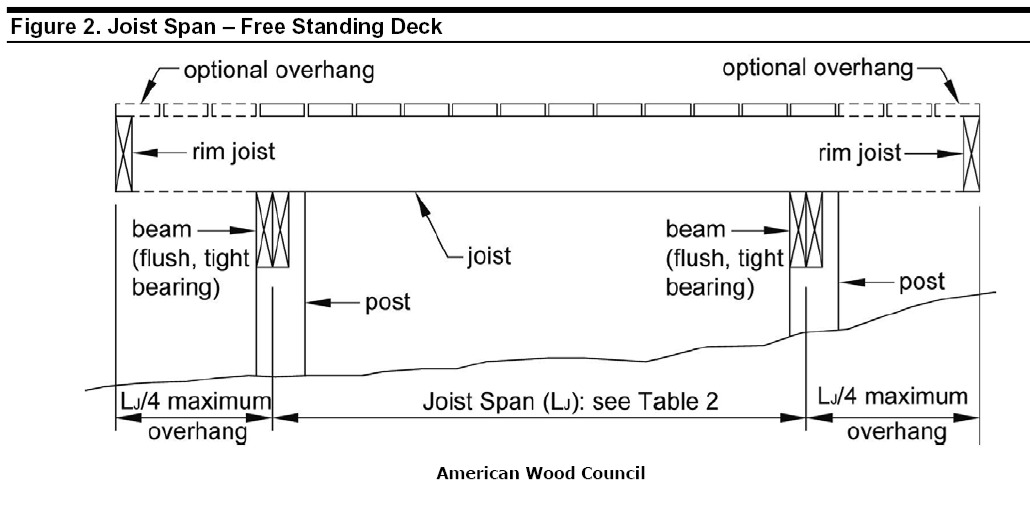 Freestanding Decks Solve Ledger Attachment Challenges