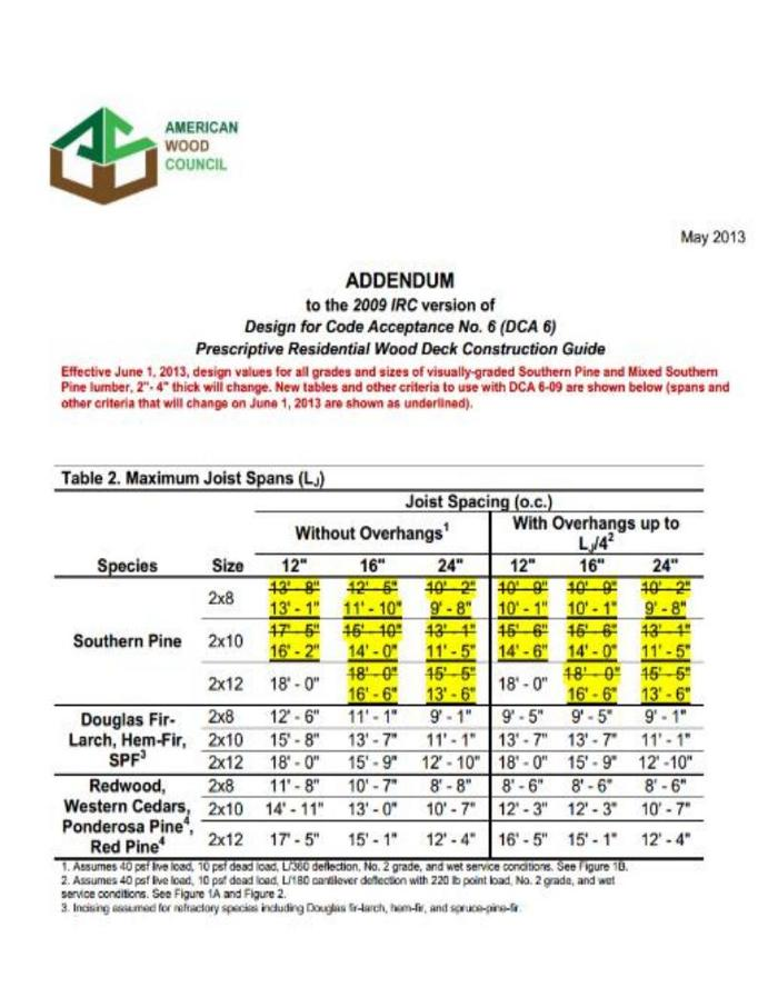 Deck Construction Guide Reduces Southern Pine Spans - Fine Homebuilding