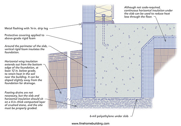 What 39 s better crawlspace or slab on grade fine homebuilding for Raised foundation types