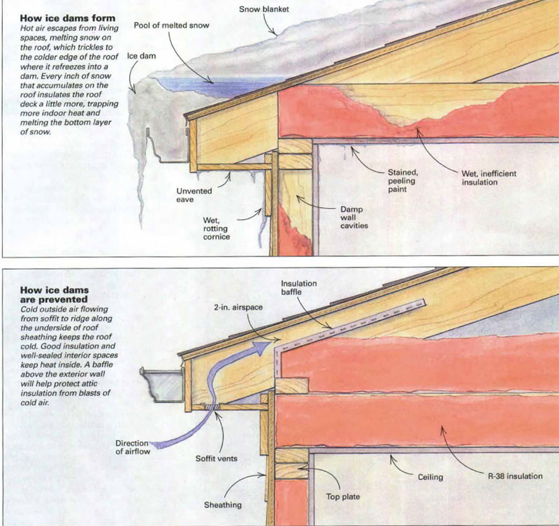 Ice Dams Can Lights Wet Walls And Water Damage Fine