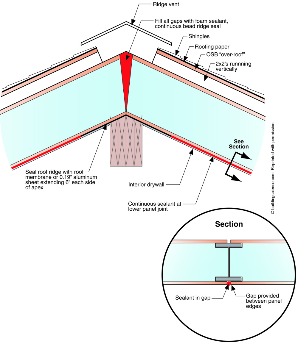 Improving Performance Of A Sips Roof Fine Homebuilding