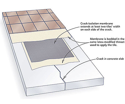 How To Lay Tile Over A Concrete Slab Fine Homebuilding