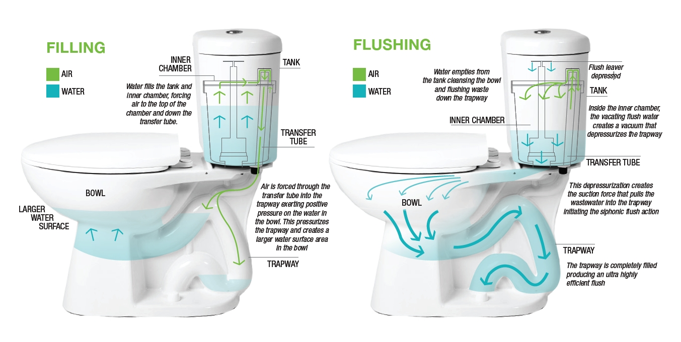 Flushing Out the Ultra Water-Efficient Stealth Toilet - Fine ...