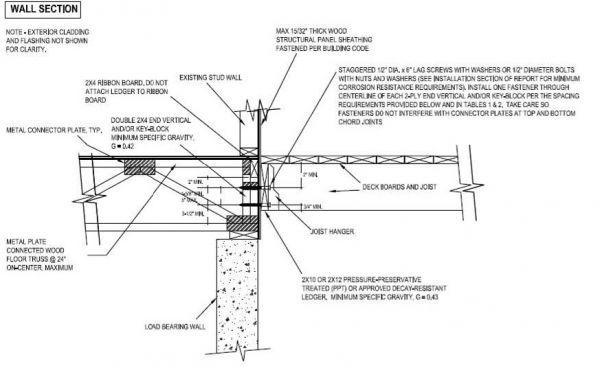 Ledger Plate Rivets : Attaching a deck ledger to floor truss fine homebuilding