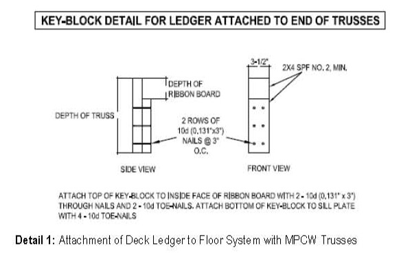 key_block attaching a deck ledger to floor truss fine homebuilding