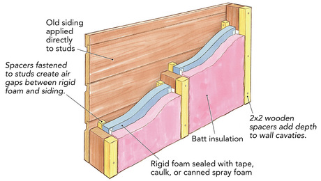 Air-permeable insulation
