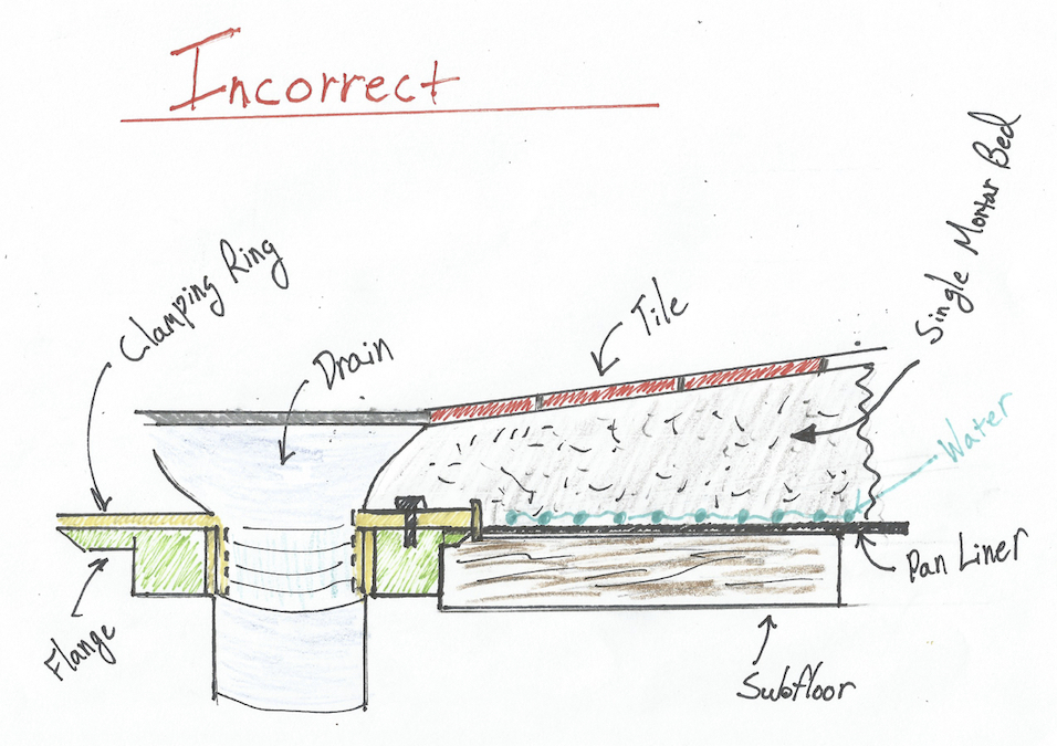 A Flawed System Shower Pan Liners Fine Homebuilding