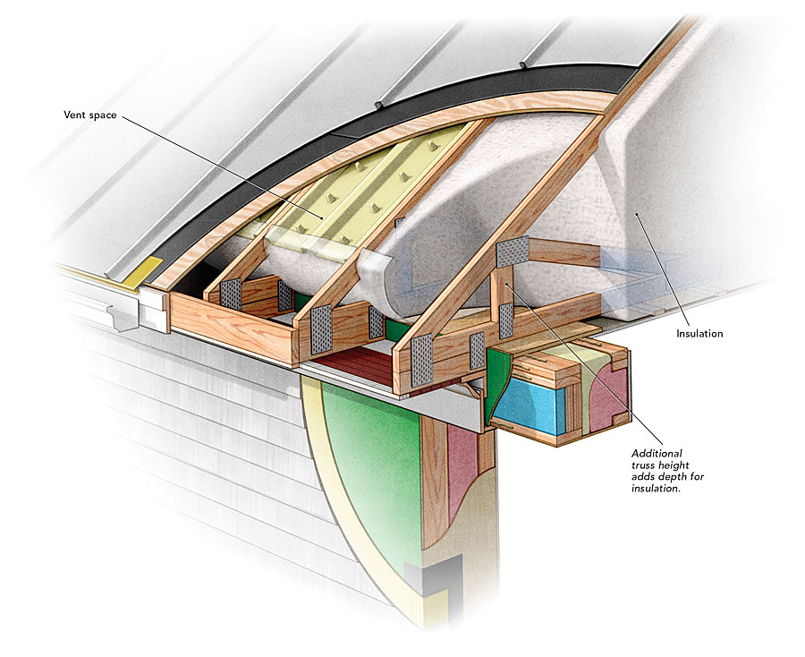 Energy Roof Trusses Amp Advantages To Raised Heel Trusses