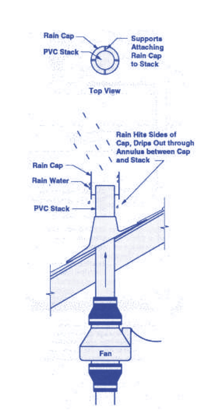 Good details at the roof termination. (Image from Building Radon Out, EPA, 2001)
