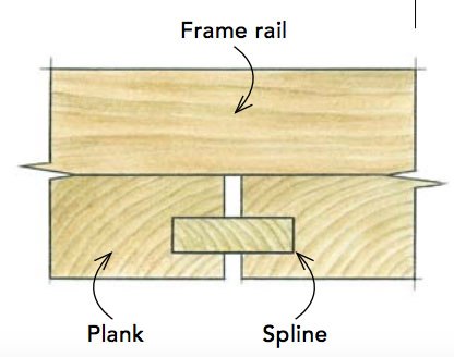 Spacing The Planks