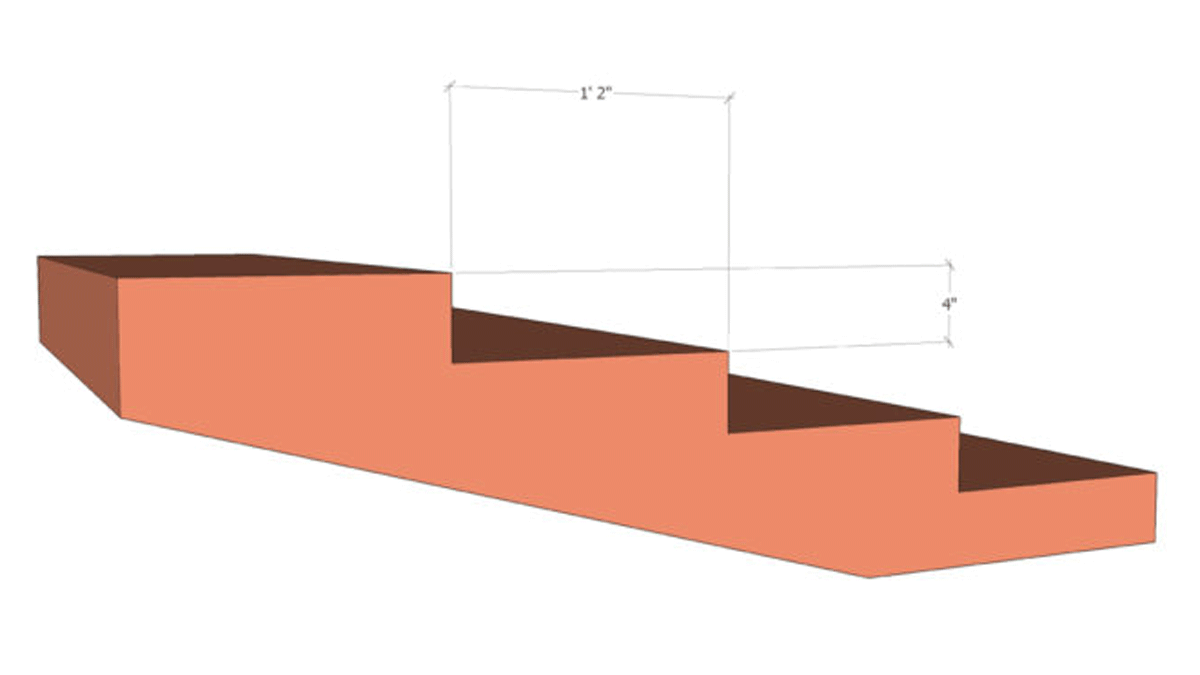 Shallow stair example: rise r = 4″ run R = 14″ r+R = 18″ (perfect) 2r+R = 22″ (too low) → won't be comfortable