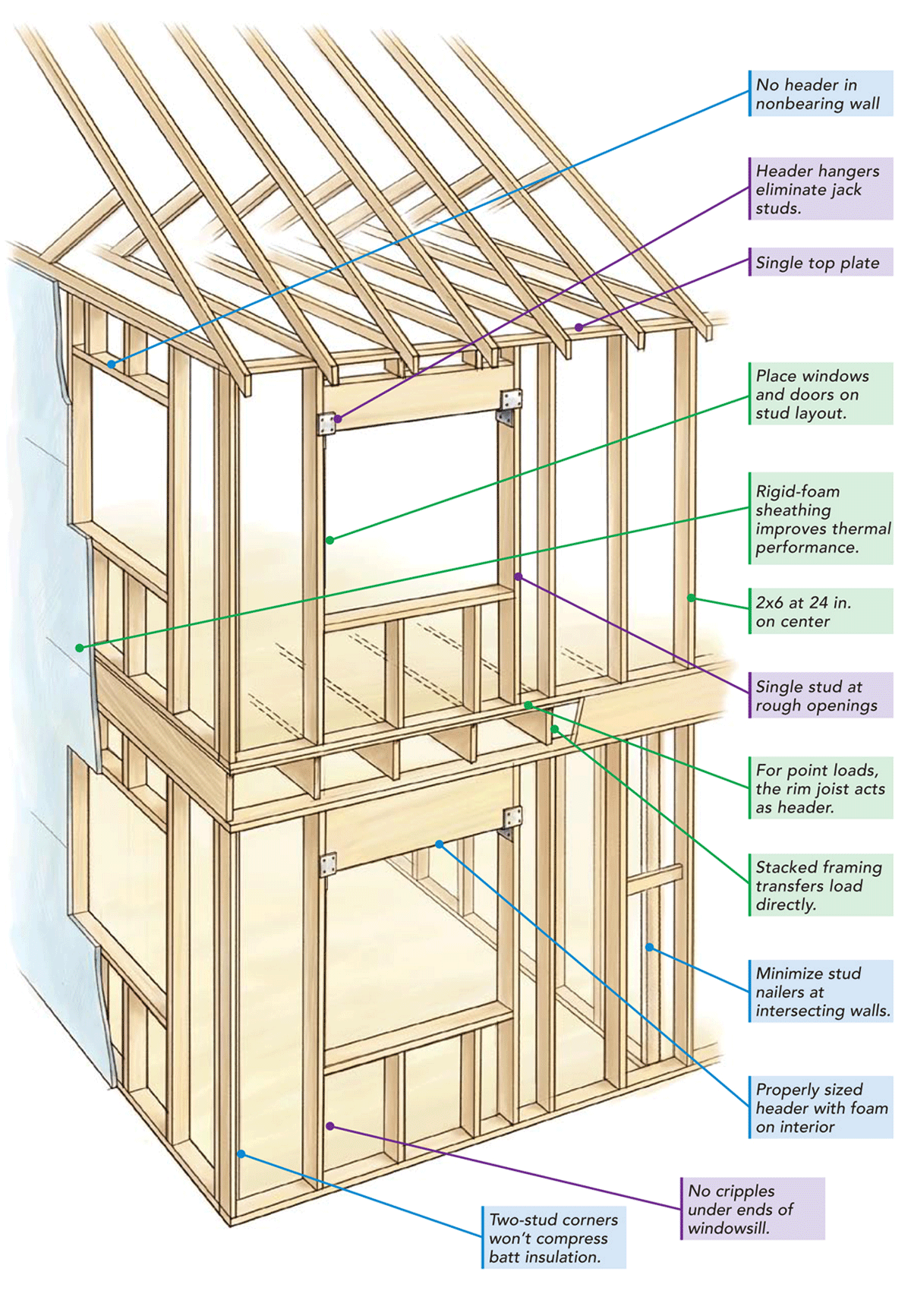 Stacked framing (not the ProHOME). FHB image.