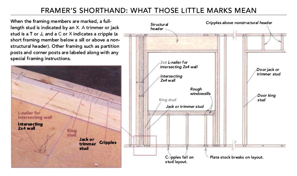 11 Golden Rules Of Framing Fine Homebuilding