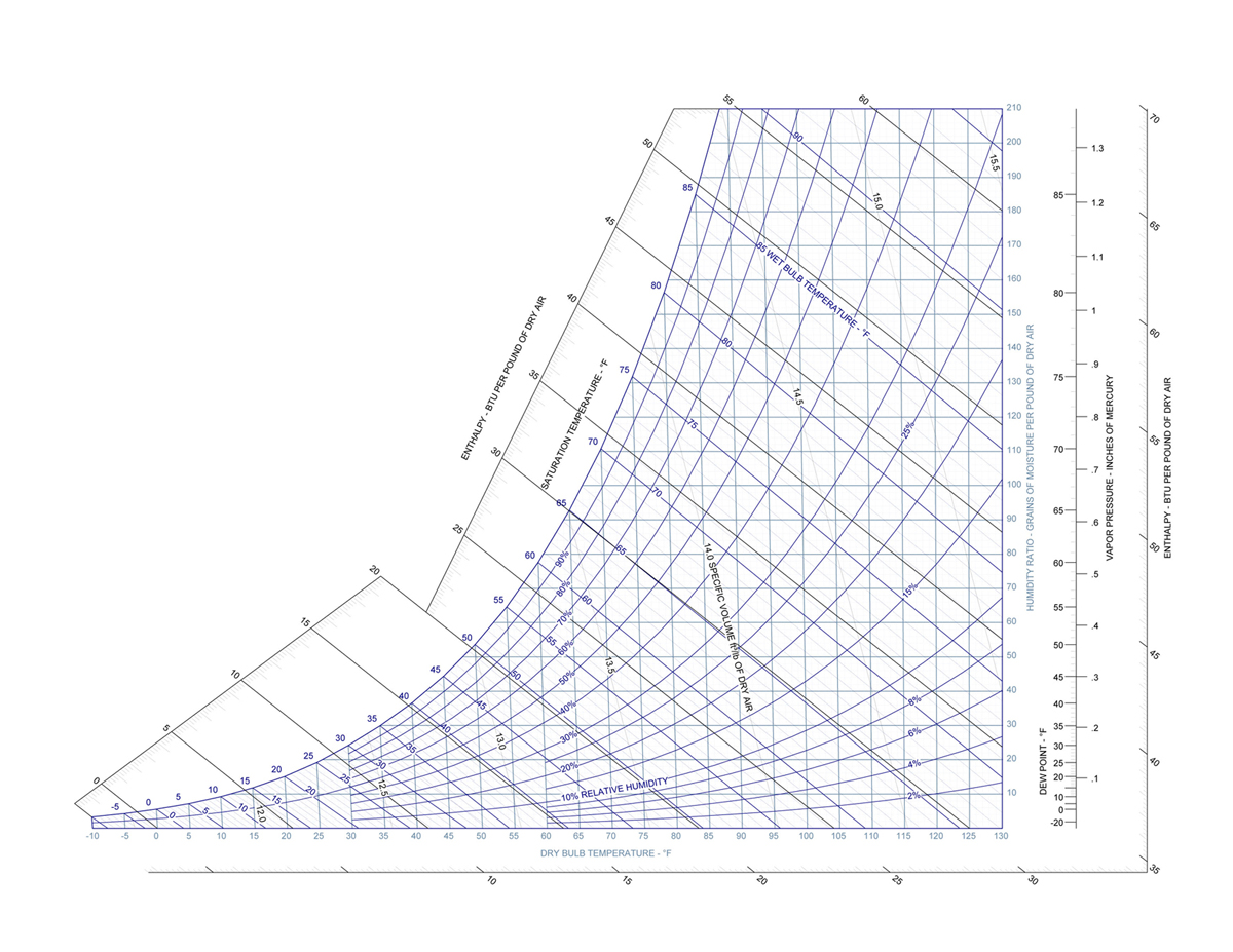 Psychrometric chart shows the relationship of temperature, humidity, dewpoint, and other relevant factors. (GBA image)