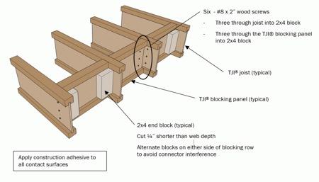 Floor Joists Fine Homebuilding