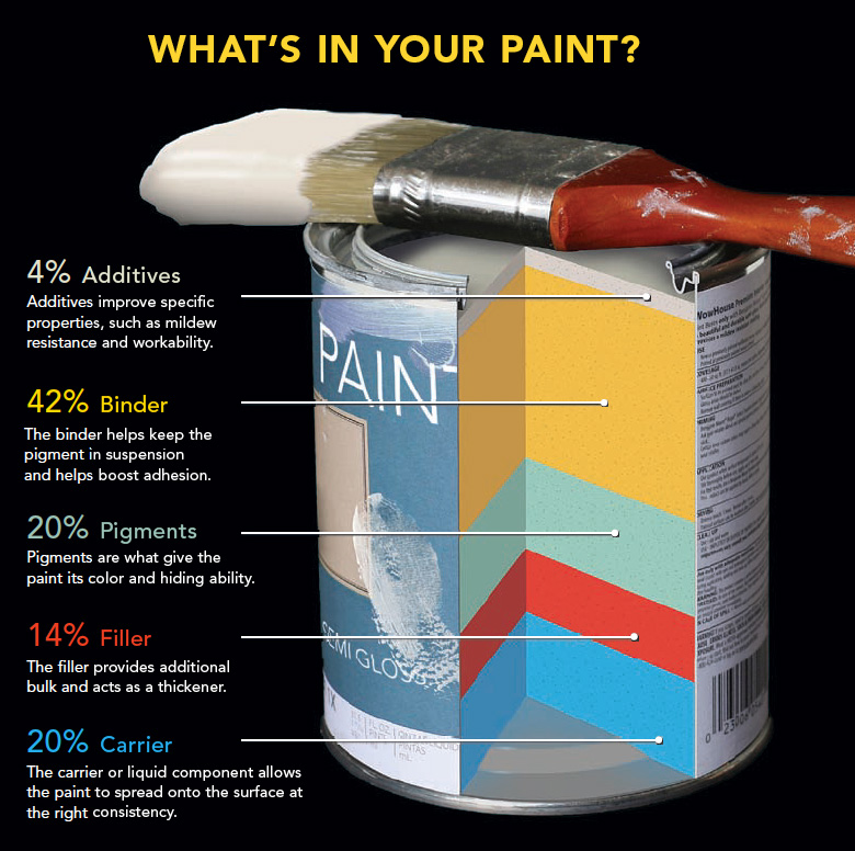 whats in paint