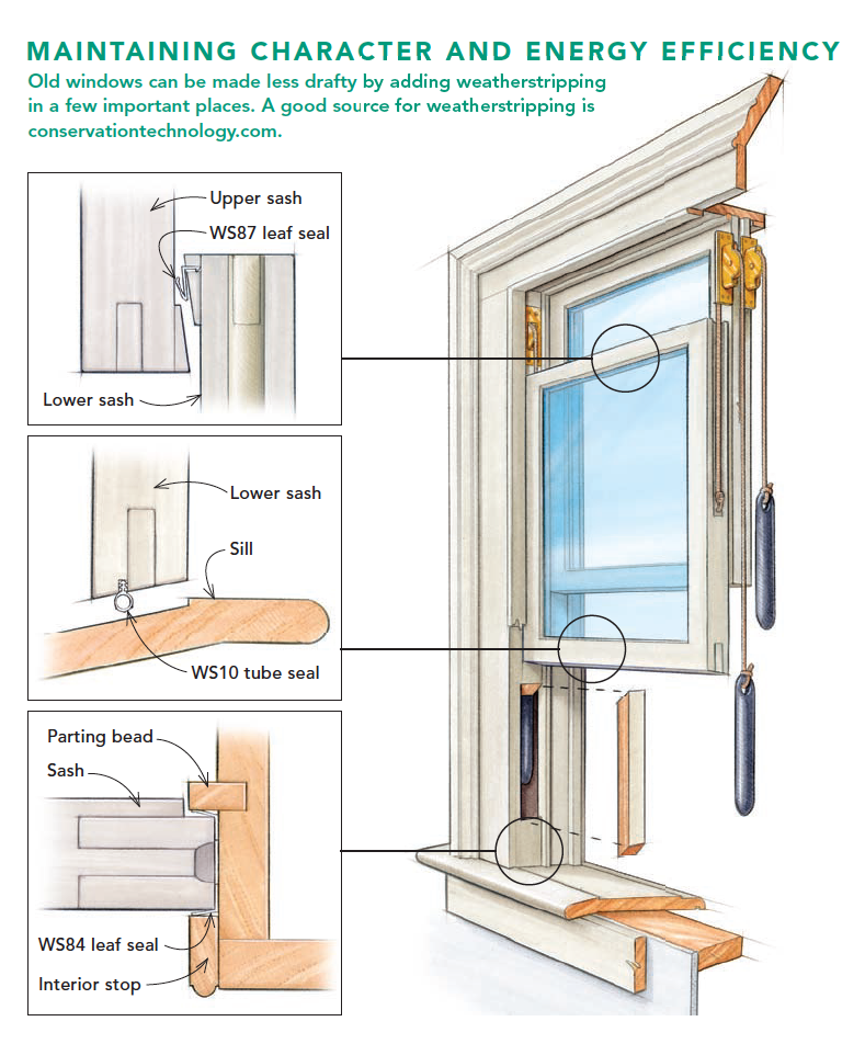 Graphic demonstrating how to maintain character and energy efficiency in windows