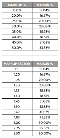 Markup - Margin Table