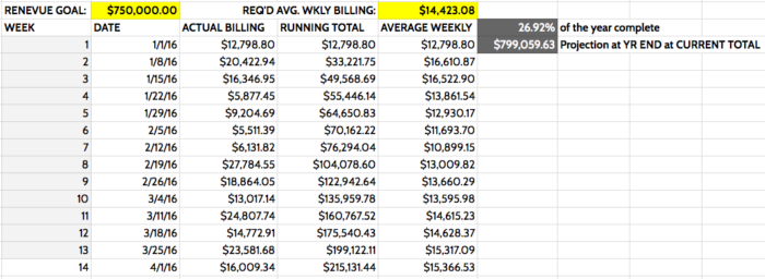 Average Weekly Billing