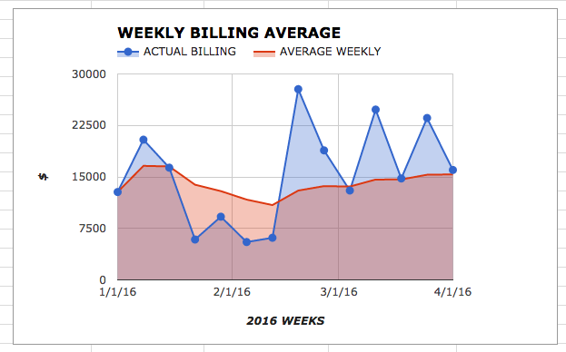 Graph of Average Weekly Billing and Actual Weekly Billing