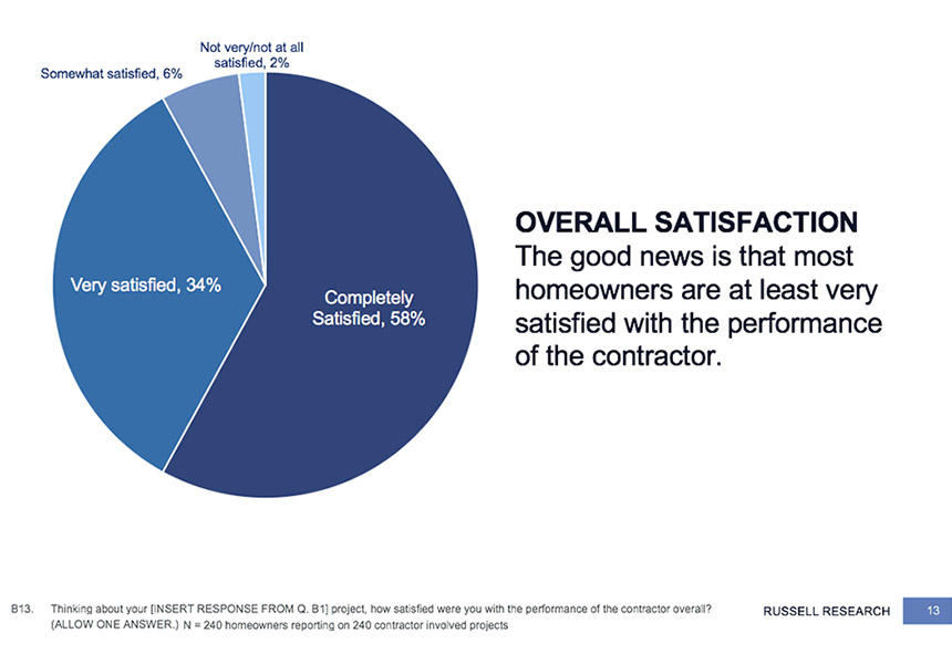 HOW MANY PEOPLE THEY TELL. Those who are completely satisfied told an average of 4.4 people about the job.