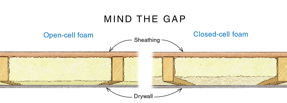 Closed-Cell Foam Between Studs Is a Waste - Fine Homebuilding