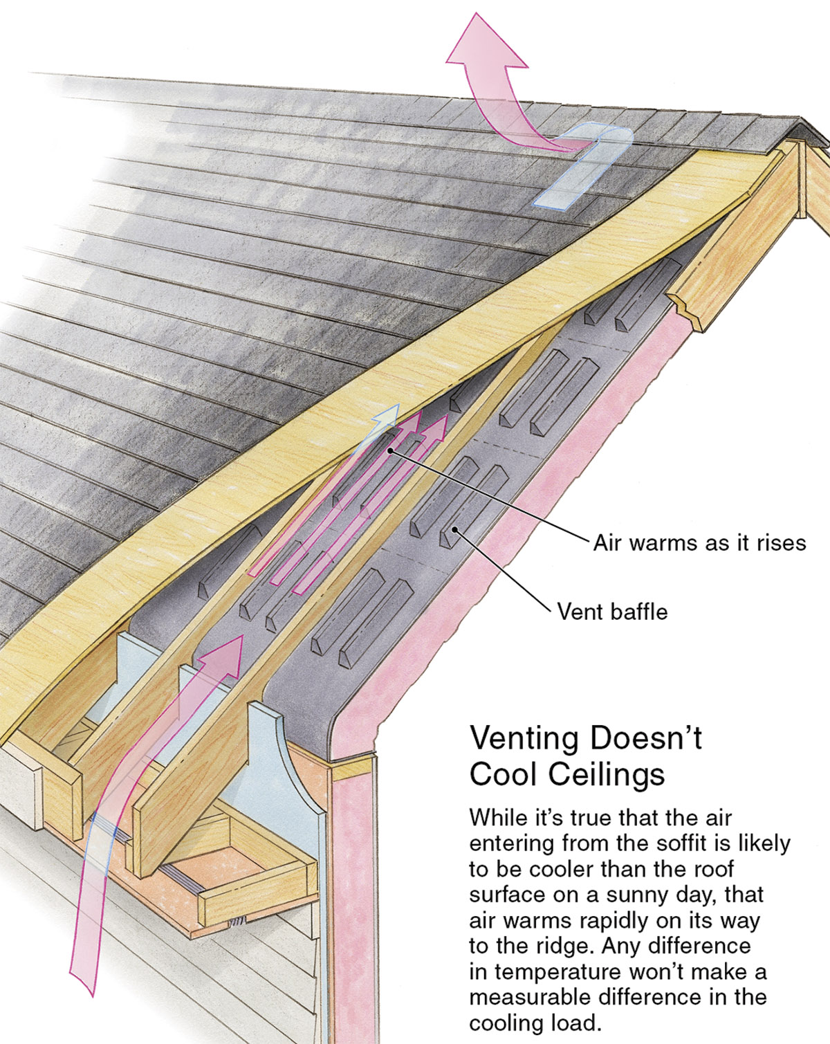 Roof Venting Doesn T Affect Cooling Loads Fine Homebuilding