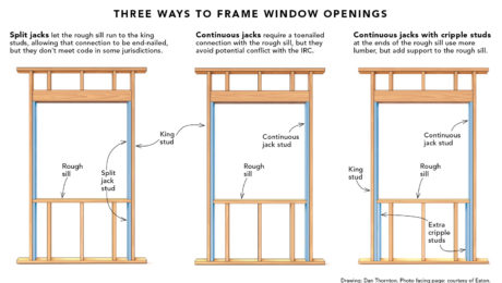 Window Sill Fine Homebuilding