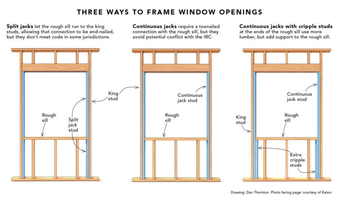 Split Jacks When Framing a Window Opening – Fine Homebuilding
