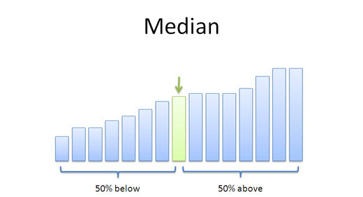 Median is the middle not the average