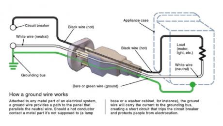 ground wire infographic
