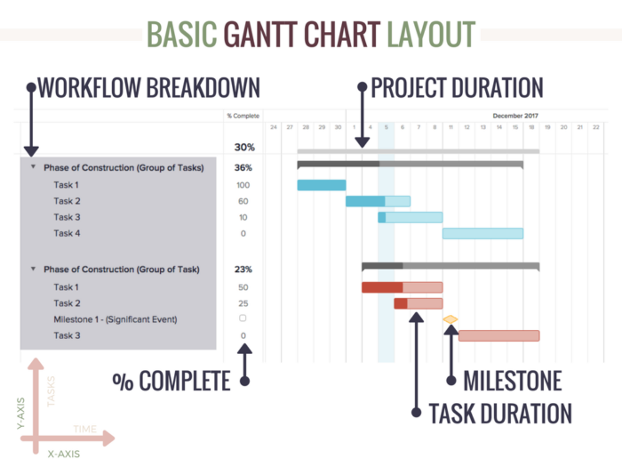 GANTT CHART CONSTRUCTION SCHEDULE