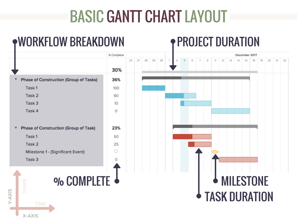 GANTT CHART CONSTRUCTION SCHEDULE  Construction Schedules Templates