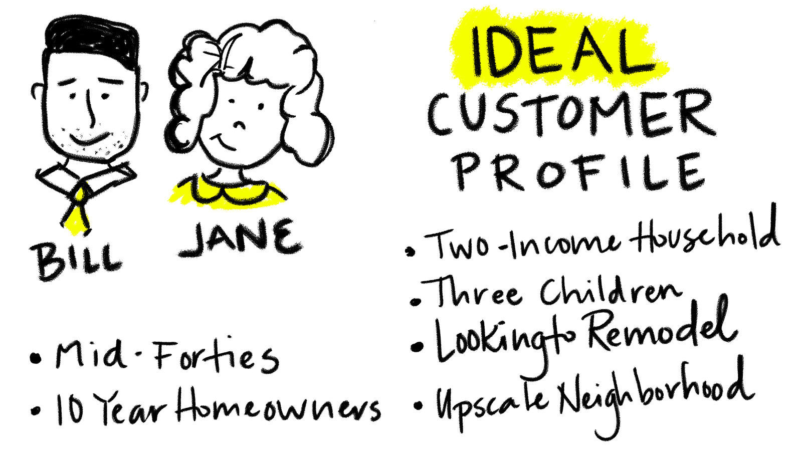 ideal customer profile for contractors