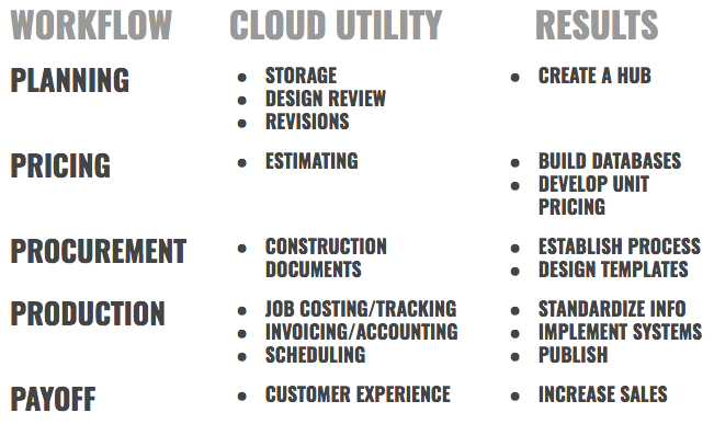 Construction-Project-Management-and-Cloud-Based-Technology