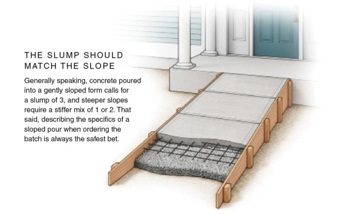 How to Pour Concrete on a Slope - Fine Homebuilding