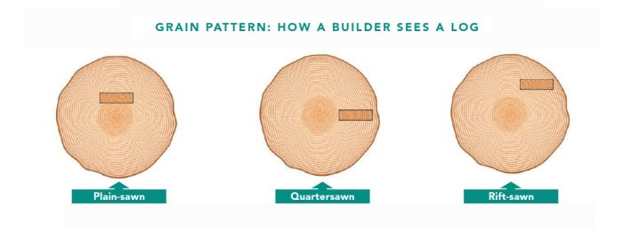 Quartersawn Wood And Rift Sawn Wood Explained Fine