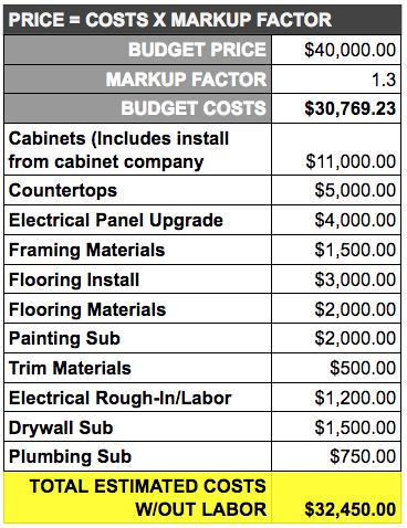 Check your construction estimate