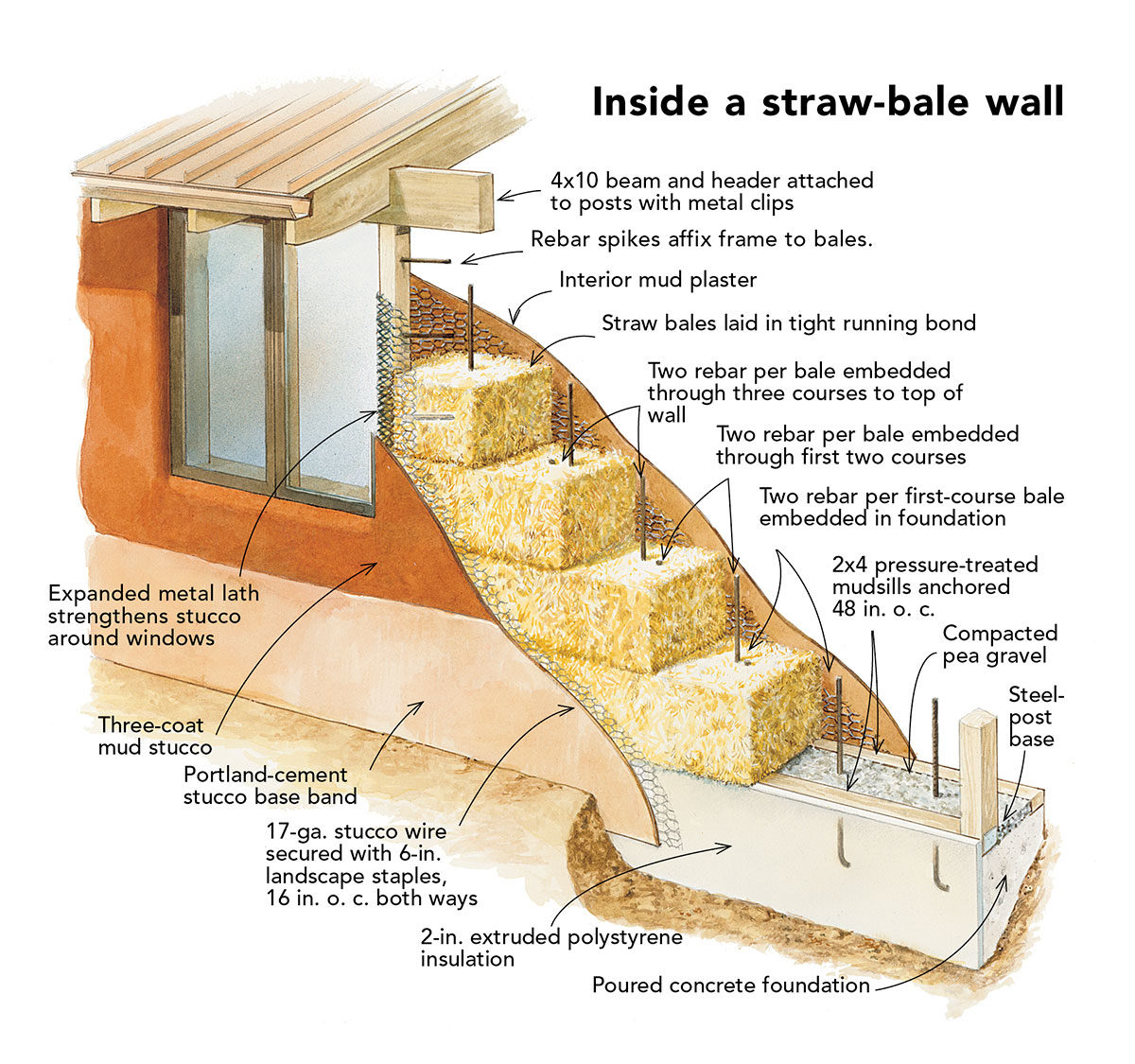 Straw-Bale construction