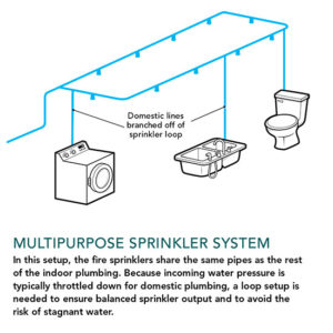Sprinkler multipurpose