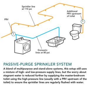 Sprinkler passive-purge