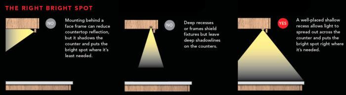 Lighting countertops