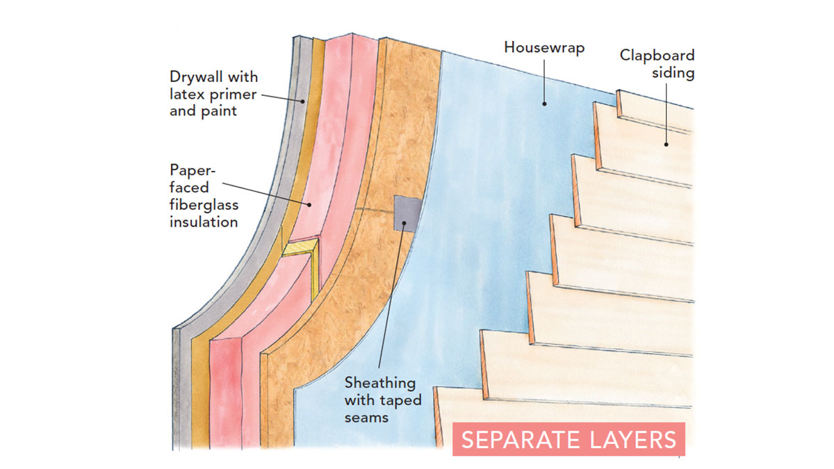 diagram detailing the separate layers of a wall