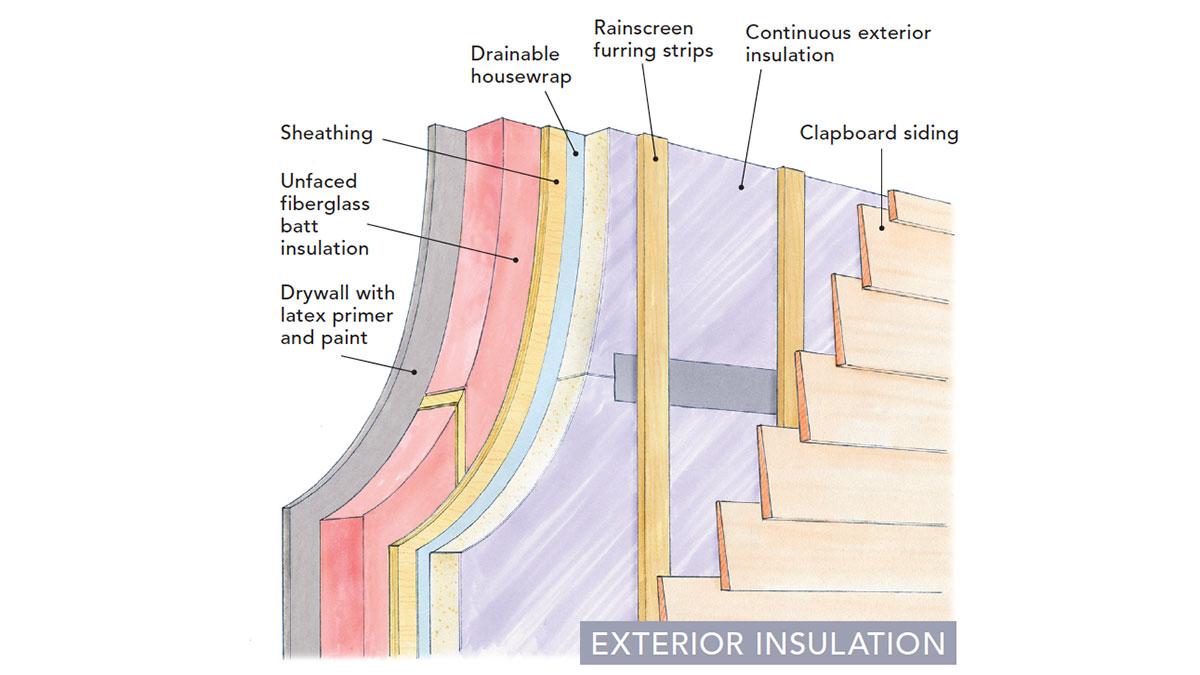 diagram demonstrating exterior insulation