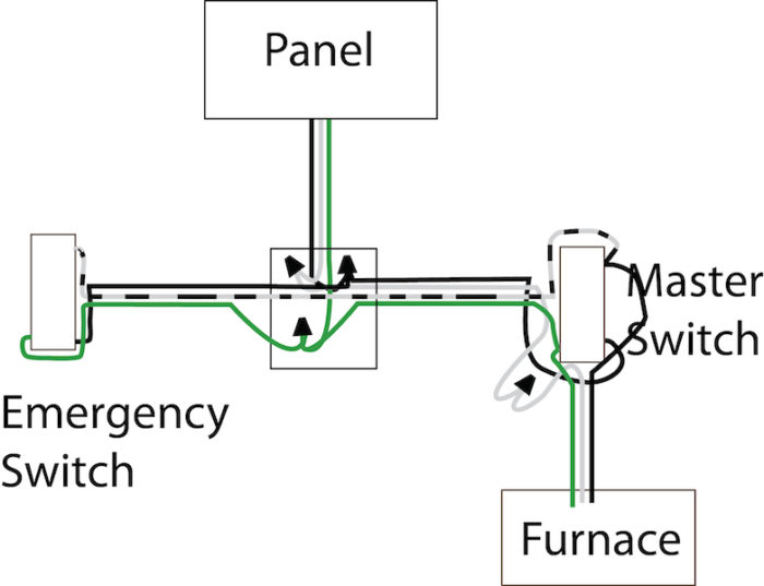 Terrific Need Help Wiring An Furnace Emergency Switch Fine Homebuilding Wiring Database Numdin4X4Andersnl