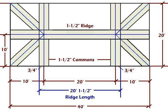 Hip Ridge Length Fine Homebuilding