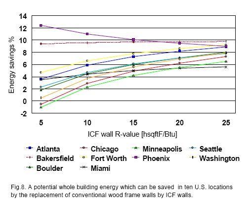 ICF versus wood frame Which is greener? - Fine Homebuilding
